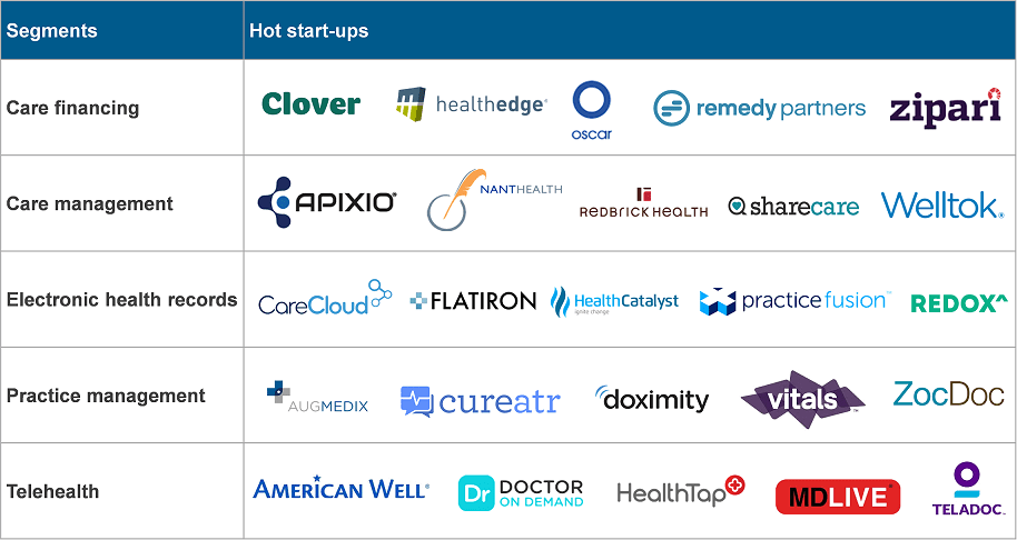 Hot healthcare start ups