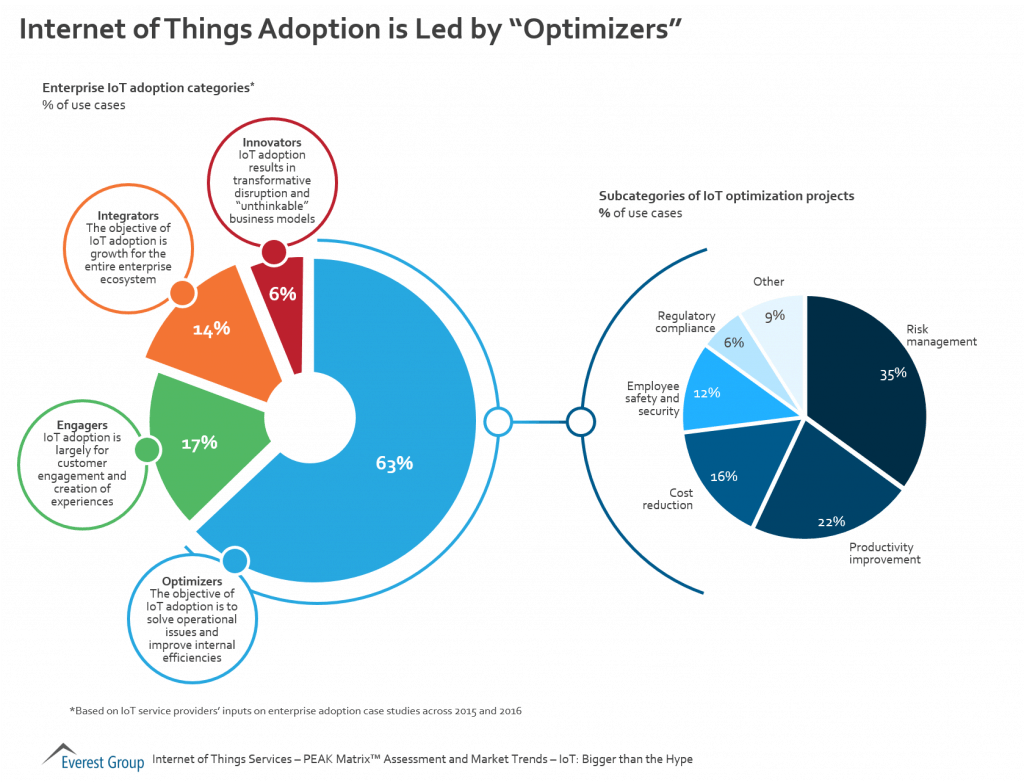 IOT Adoption Trends