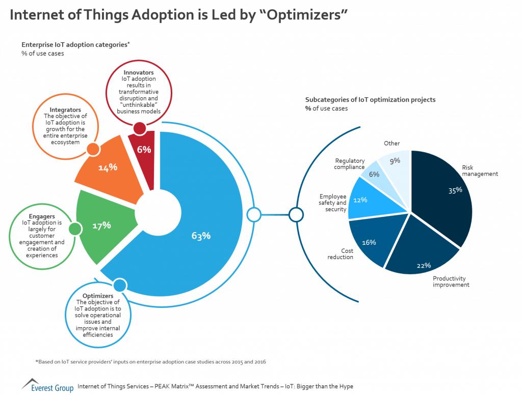 IOT Adoption Trends