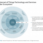 iot-adoption-tech-and-services-prvdrs