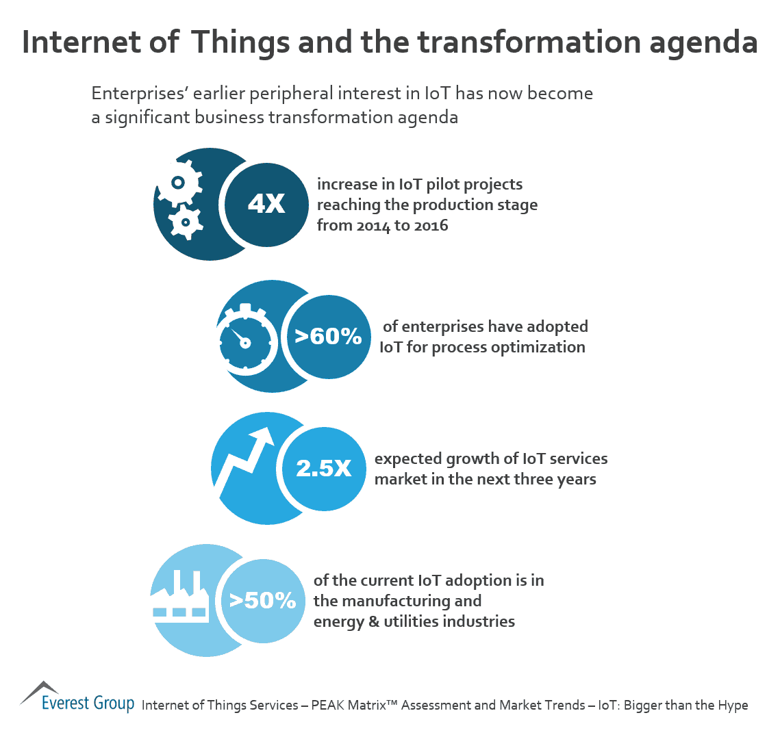 iot-and-transformation