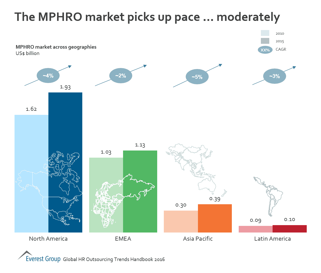 MPHRO growth