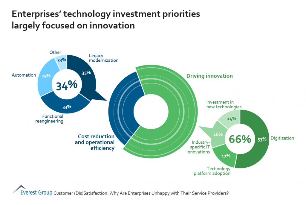 Technology Innovation priority