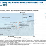 Hosted Private Cloud PEAK Matrix 2016