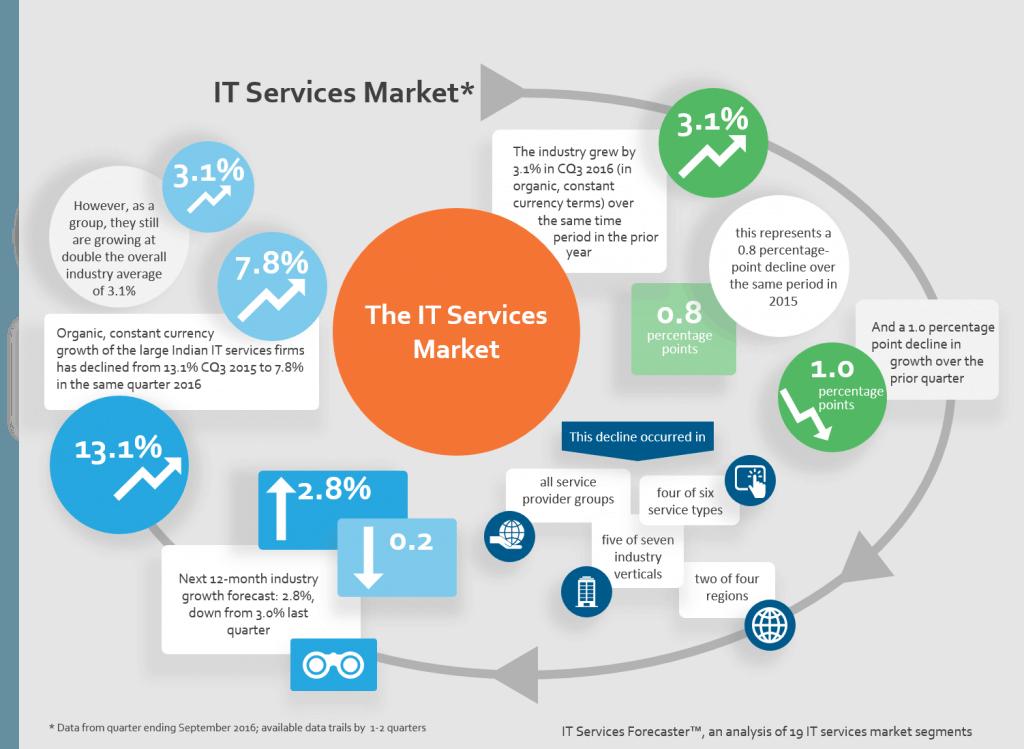 ITSF Q316 - ITS market