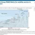Mobility Srvcs in Ins PEAK Matrix 2016