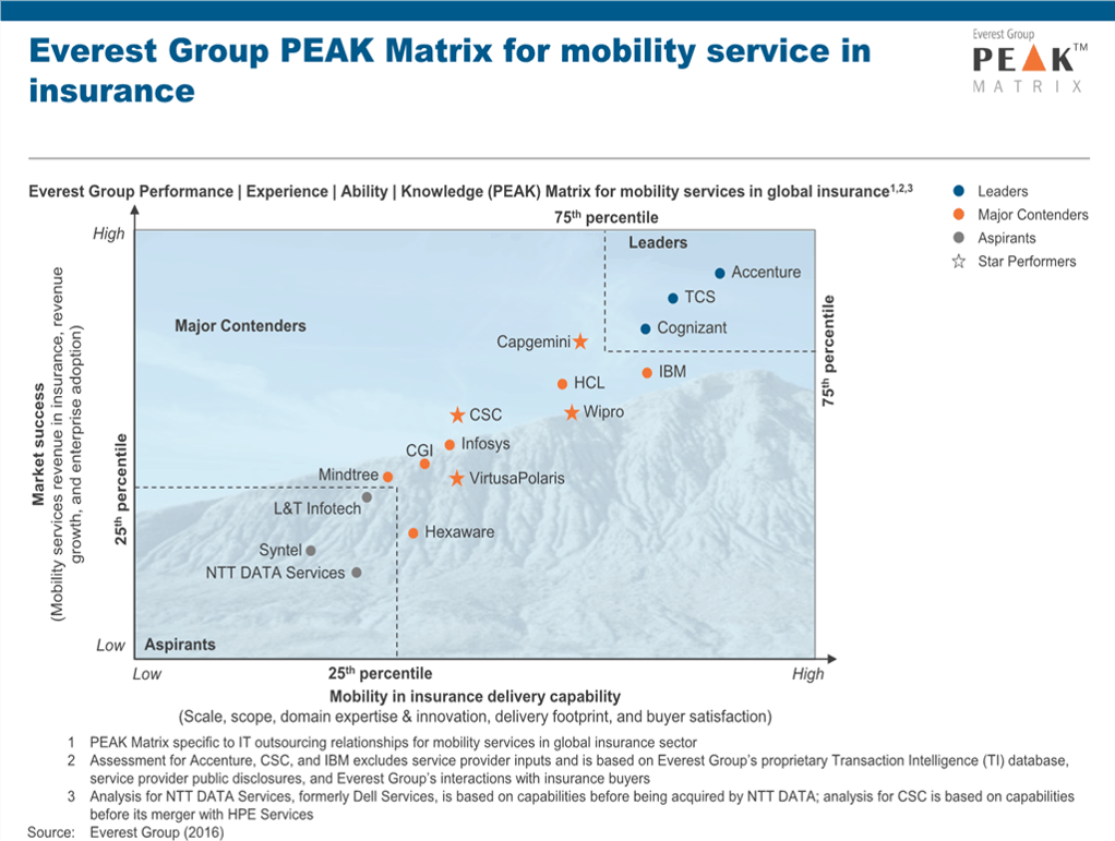 Mobility Services in Insurance PEAK Matrix™ Assessment 2017 | Market