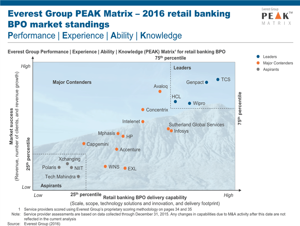 Retail Banking BPO – PEAK Matrix™ Assessment 2016 | Market ...