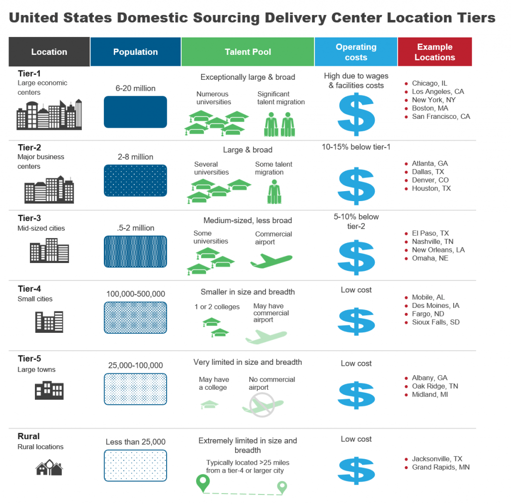 US Domestic Sourcing for IT Services