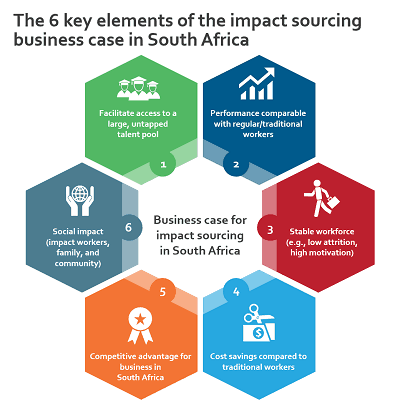 graphic about 6 key elements of impact sourcing