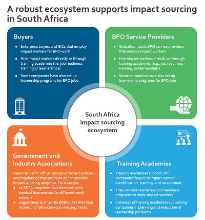 graphic about robust impact sourcing in south africa