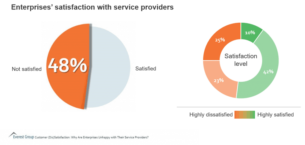 enterprises not satisfied with service provders 1