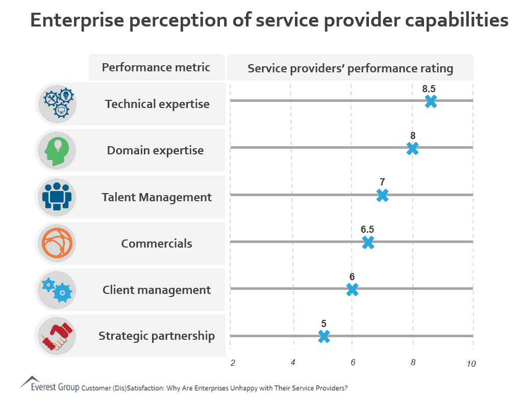 enterprises not satisfied with service providers 2