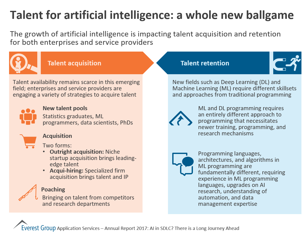 Talent For Artificial Intelligence A Whole New Ballgame