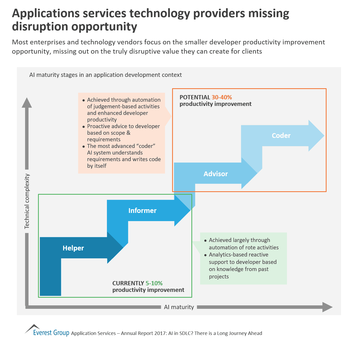 Applications Services Technology Providers Missing