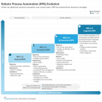 robotic process automation RPA maturity