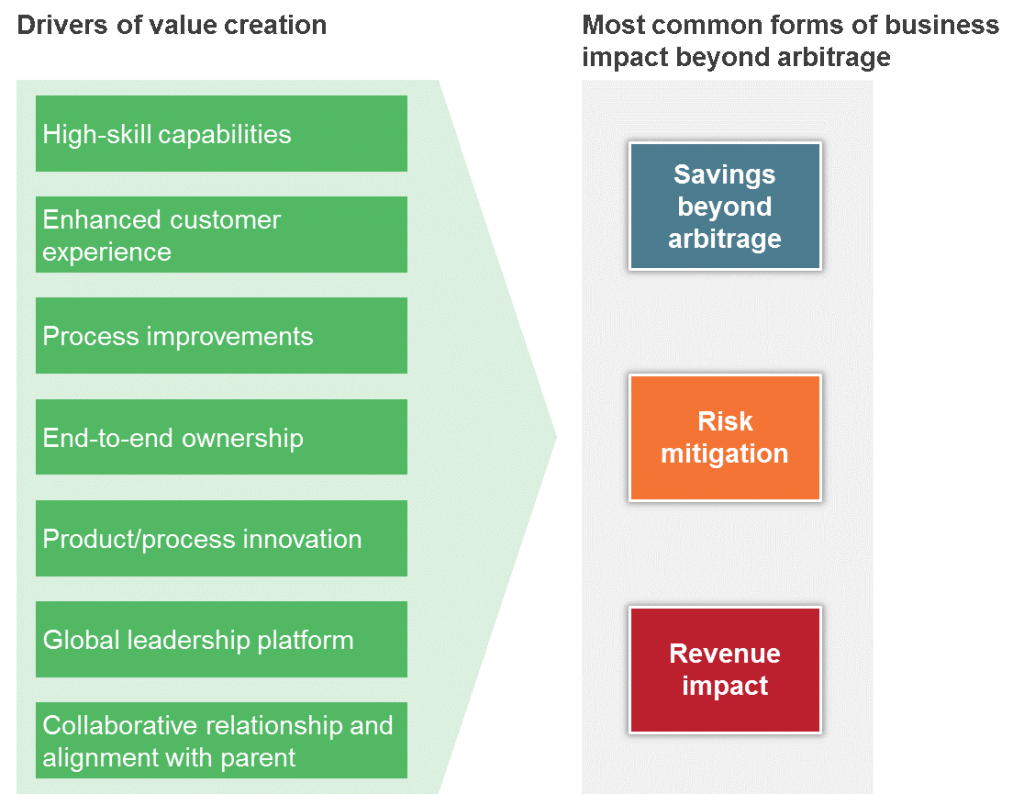 GIC business impact model