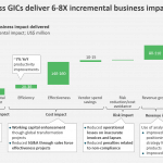 GIC incremental impact