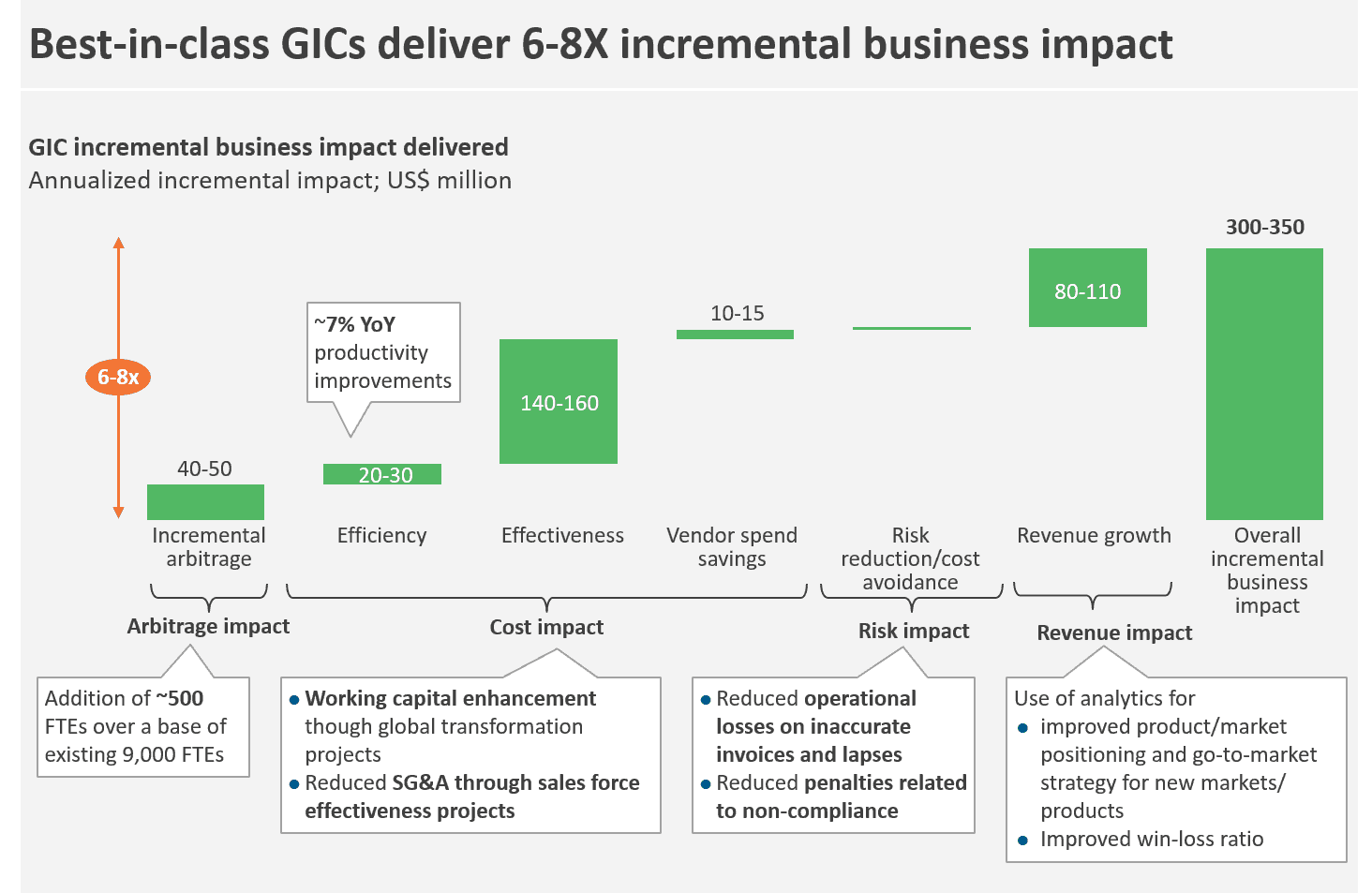 GIC incremental impact