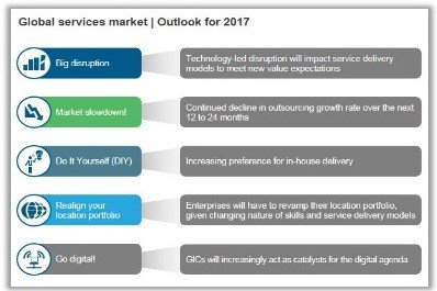 Global Services Outsourcing Deals in Market Vista