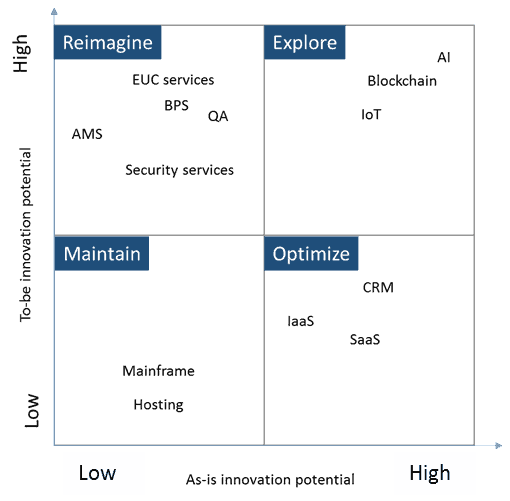Global Services and Technology in the MORE model