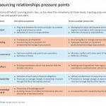 Hybrid rltshps pressure pnts