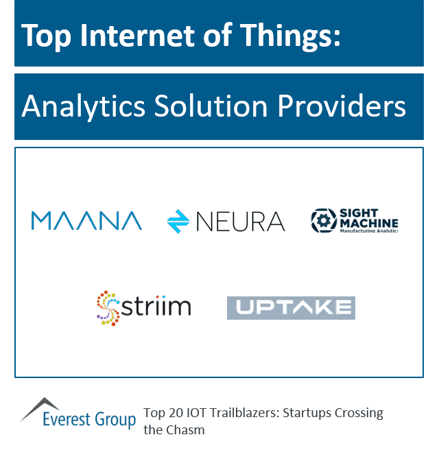 IOT strt-ups top analytics