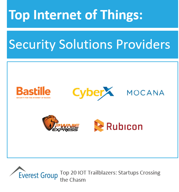 IOT strt-ups top security