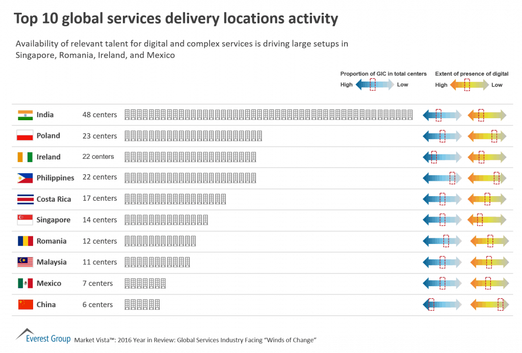 Top 10 Global Services Delivery Locations