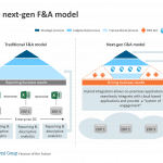 Next-gen F&A model
