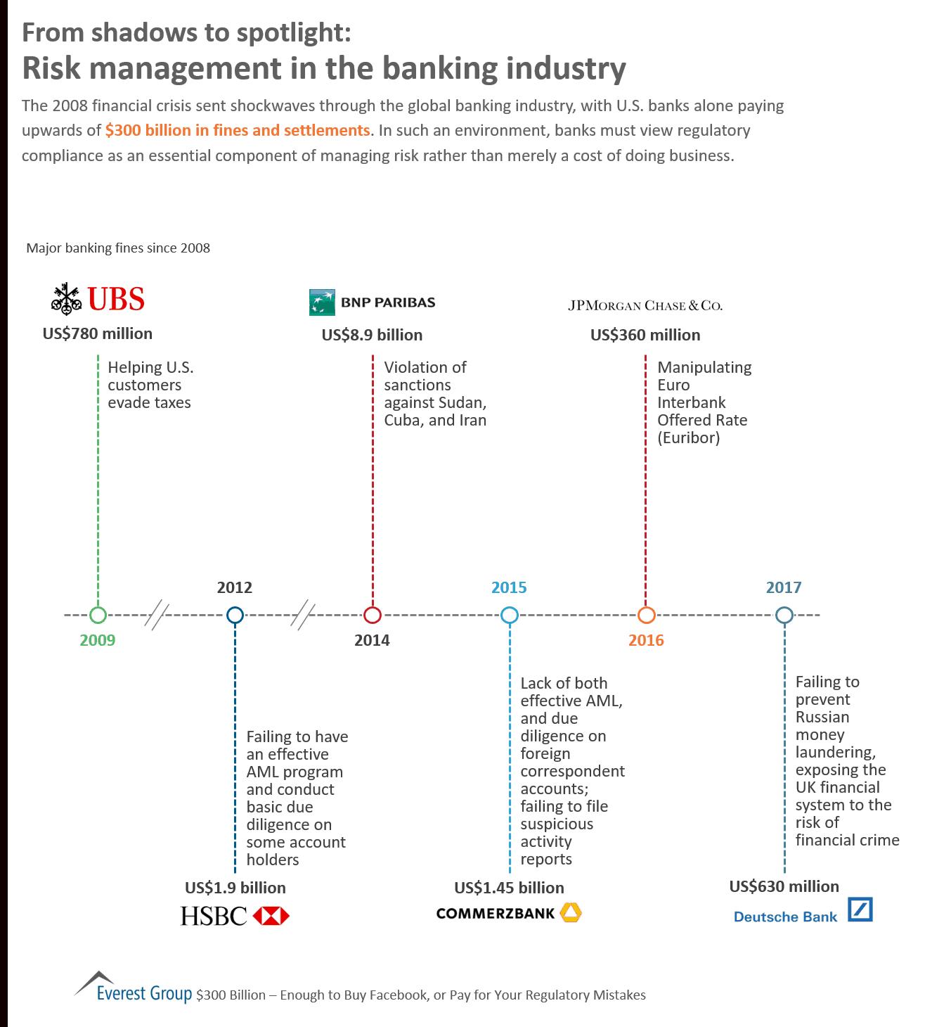 Risk transfers in international banking