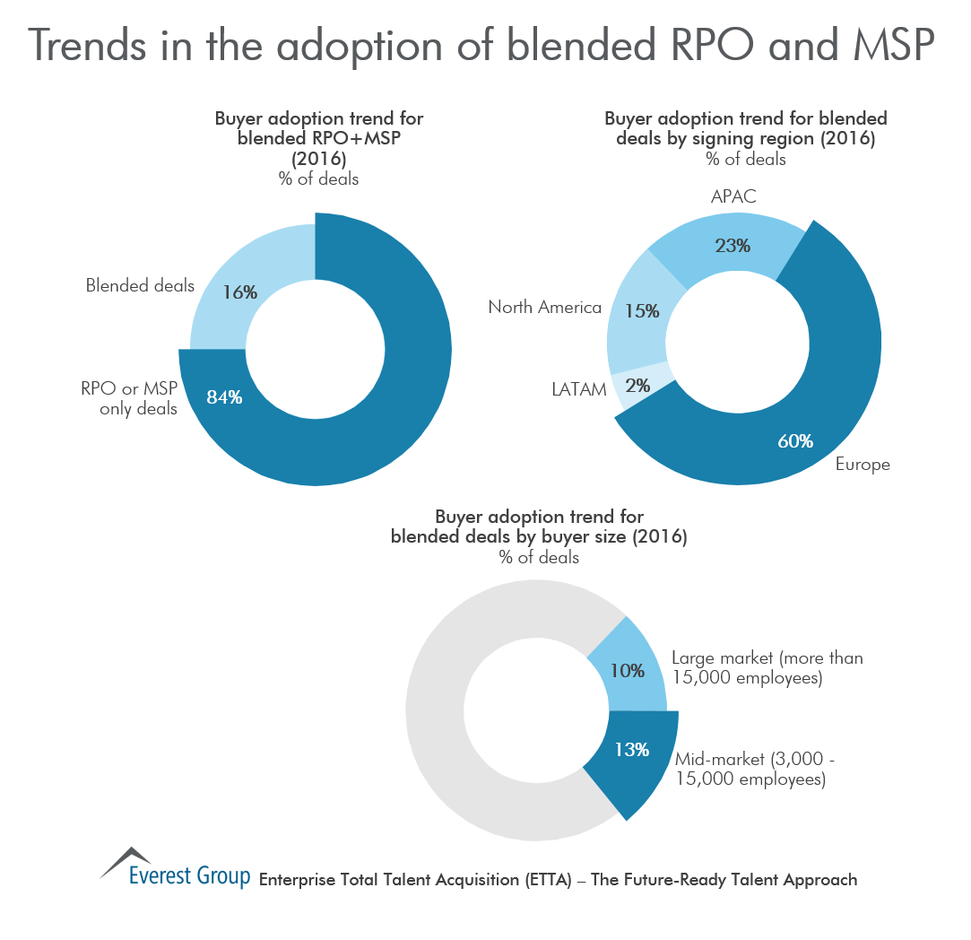 Trnds in blndd rpo and msp
