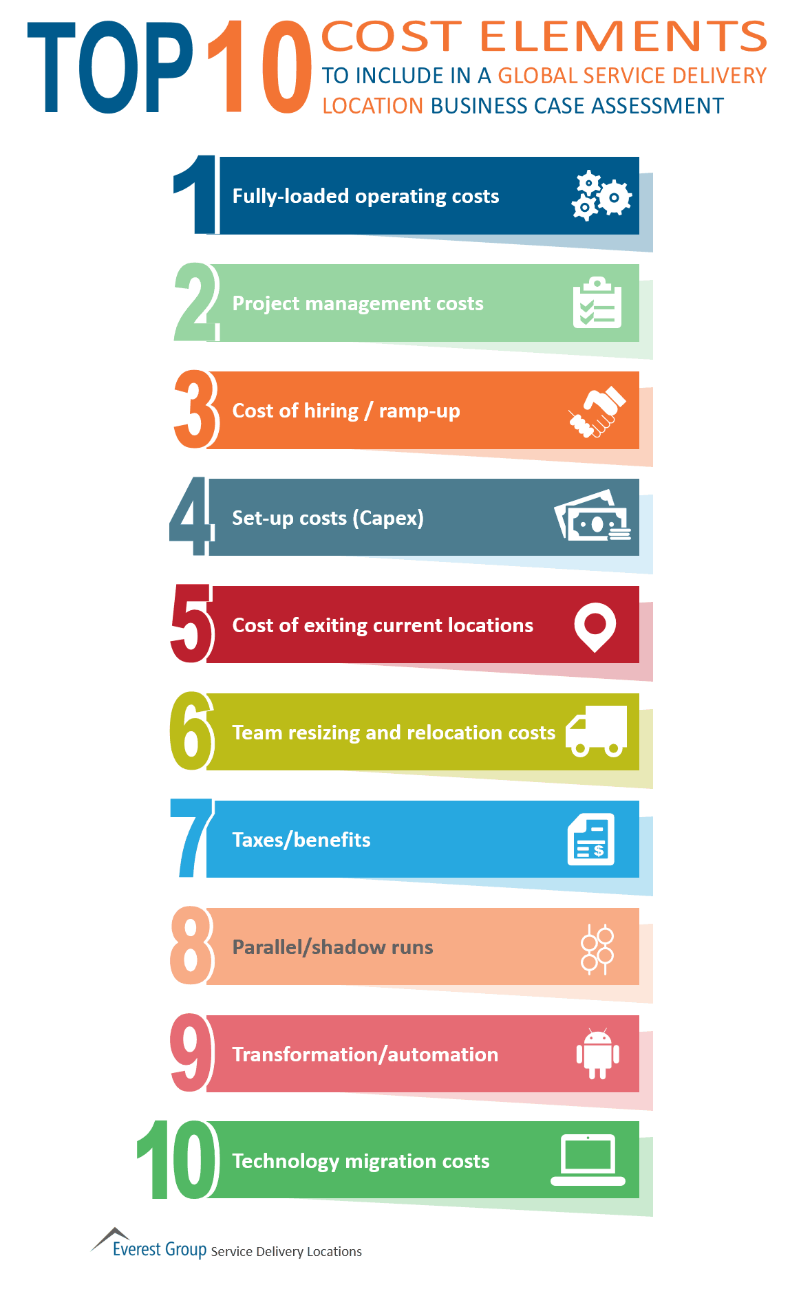 top 10 cost elements biz case