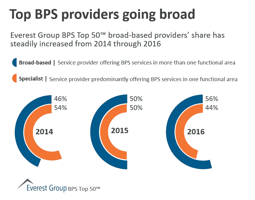 BPS top 50 SPs broad