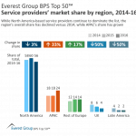 BPS top 50 SPs by region