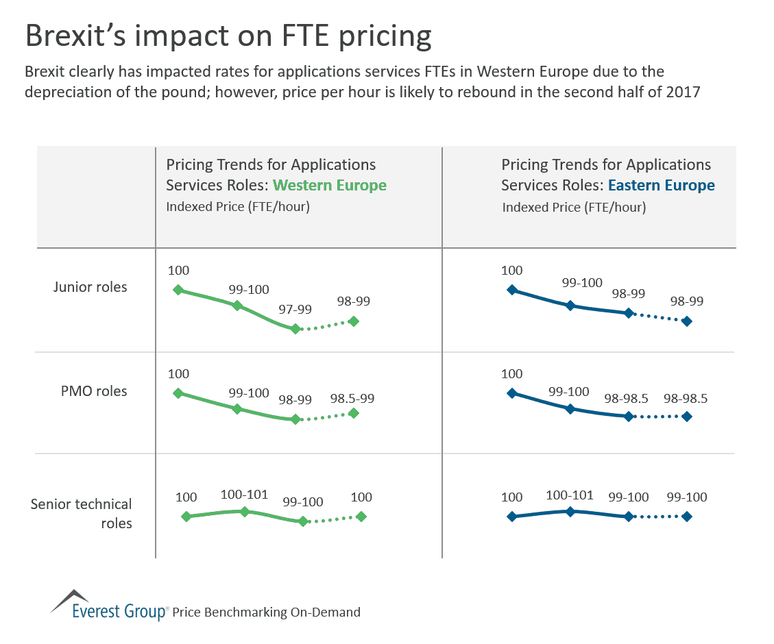 Brexit impact on FTE pricing