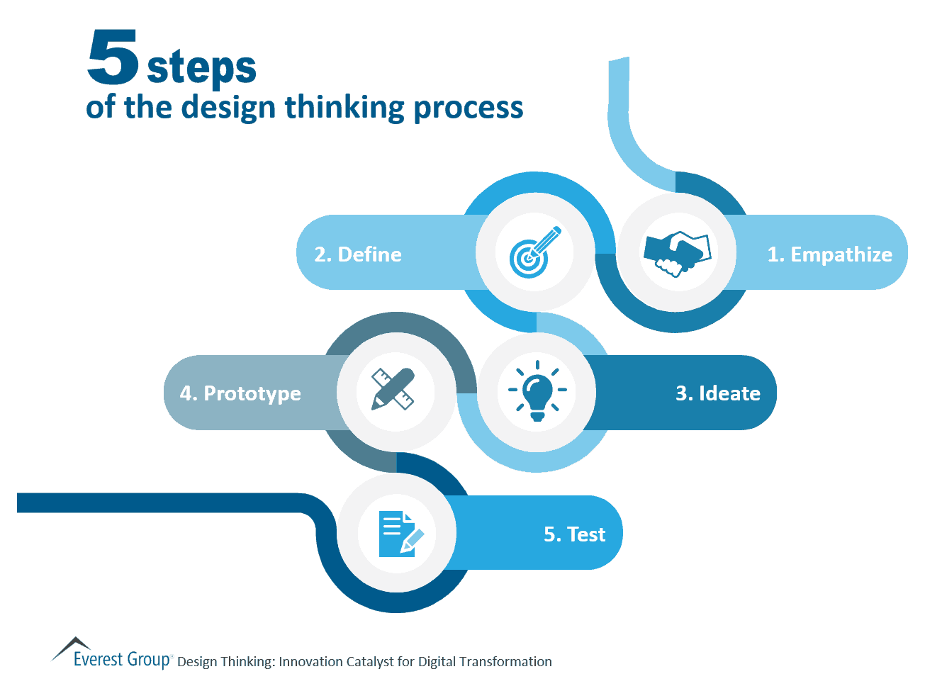 5 Steps in the Design Thinking Process | Market Insights