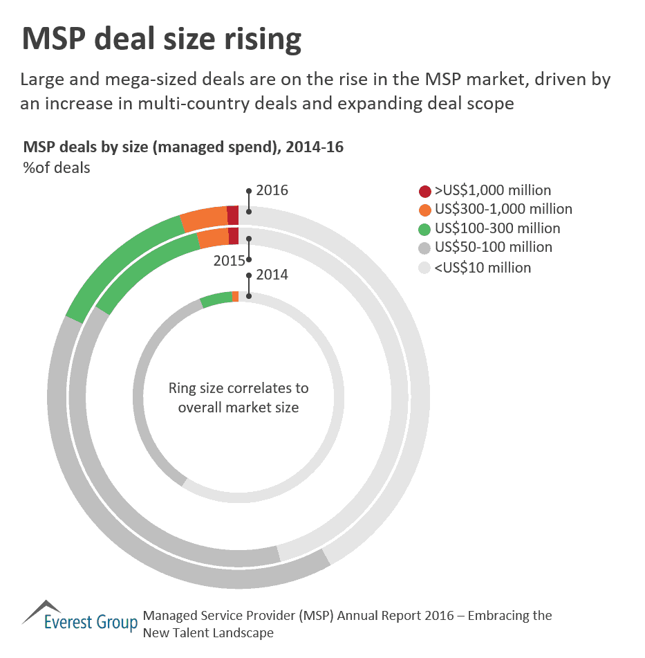 MSP AR 17 - Deal size