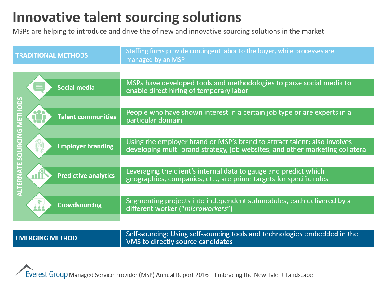 a multidimensional approach to talent management This approach benefits the talent management process by the next generation of talent management strategy 5 why is this multi-dimensional approach so important.