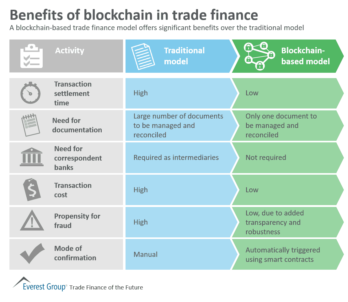 the benefits of trade finance 3 appreciate the importance of trade finance draw distinction between trade finance and regular lending identify and distinguish various sources of trade finance.