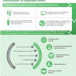 HR future - paradigm shift