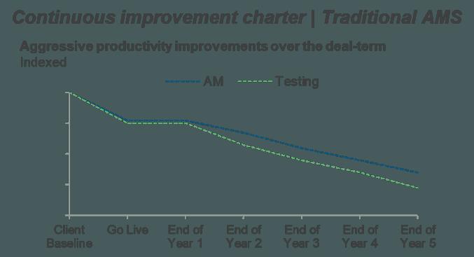 continuous improvement charter