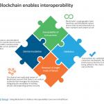 Blockchain for HC interoperability