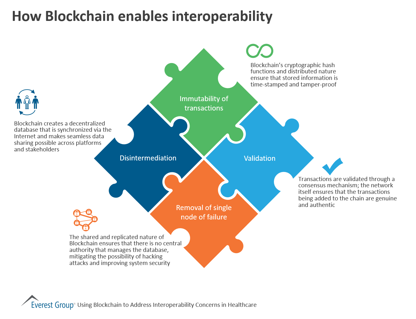 Blockchain for HC interoperability