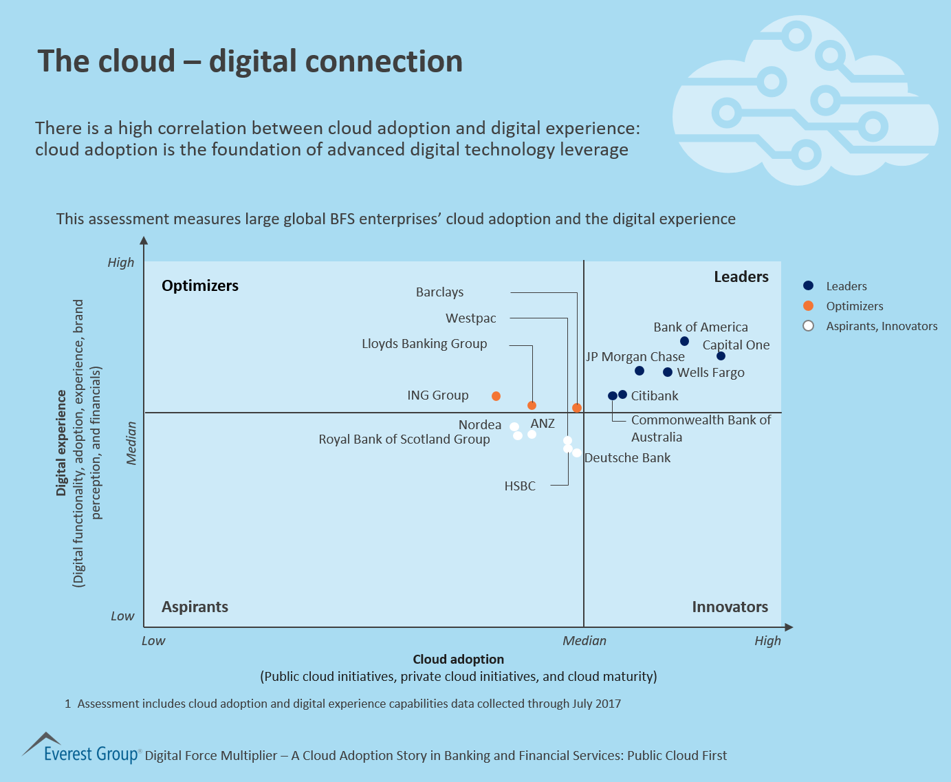 The Cloud – Digital Connection | Market Insights™ - Everest