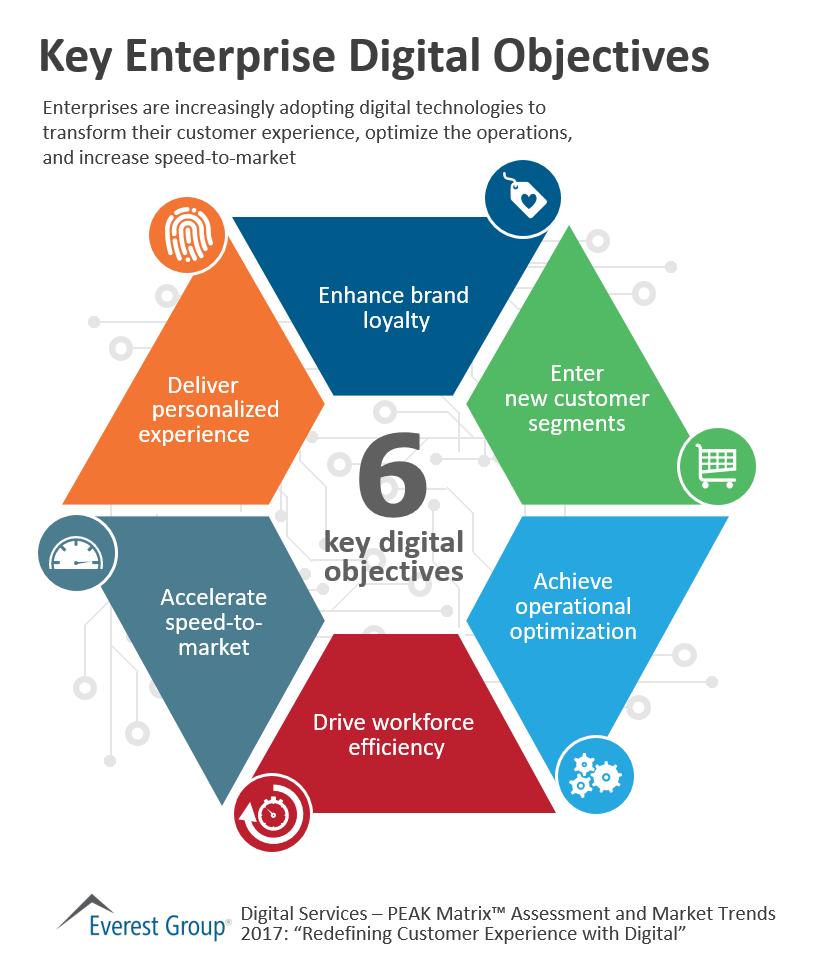 Key Enterprise Digital Objectives | Market Insights™