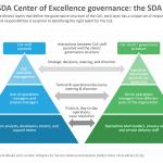 Hotspots for SDA Talent-COE Pyrmd