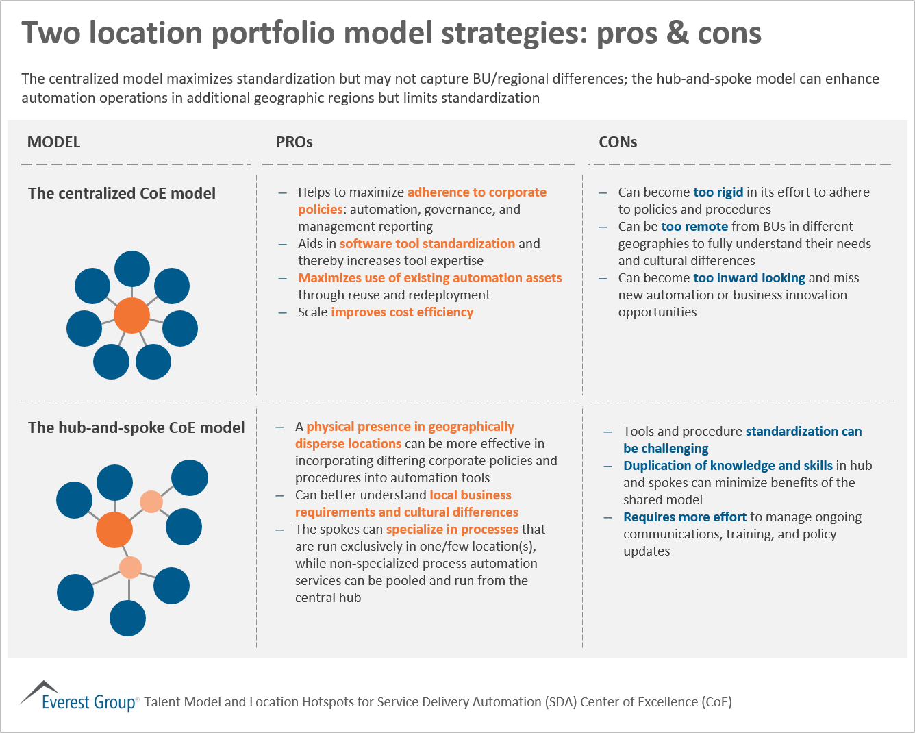 Two Location Portfolio Model Strategies: Pros & Cons