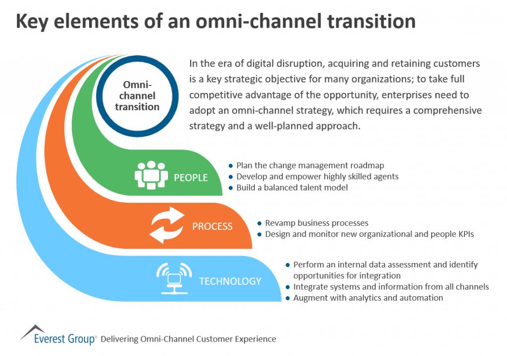 Omni-chnnl cc key elements