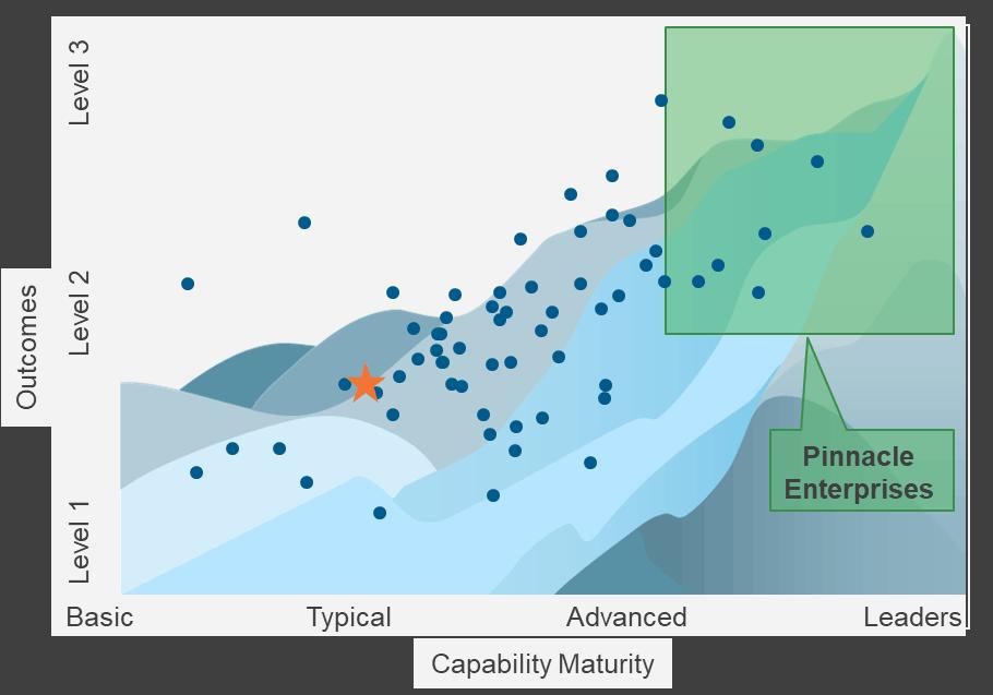multi-color parfait chart with dots